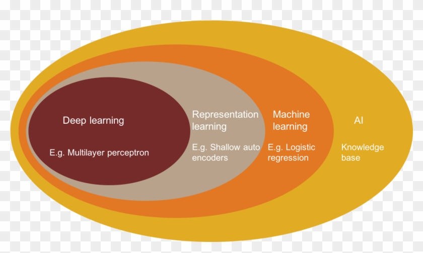 A Venn Diagram Showing How Deep Learning Stands In - Circle Clipart #5522580