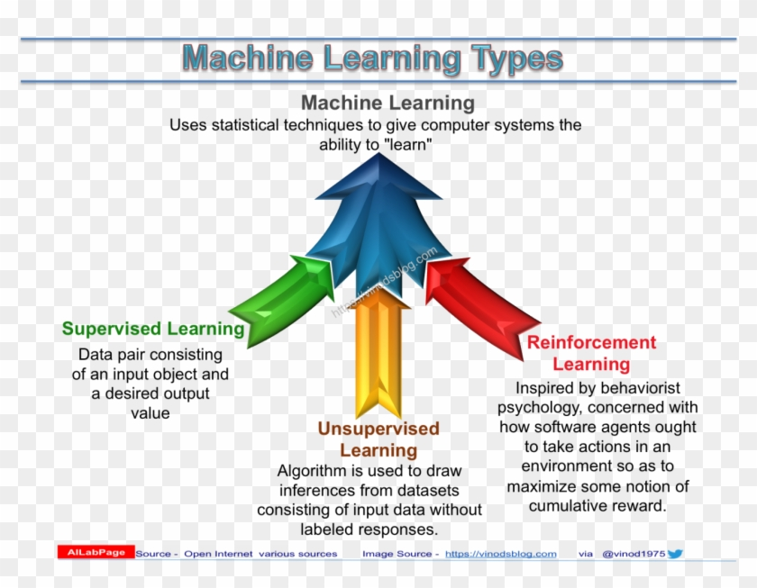 Ailabpage's Machine Learning Series - Supervised Learning Reinforcement Learning Clipart #5522763