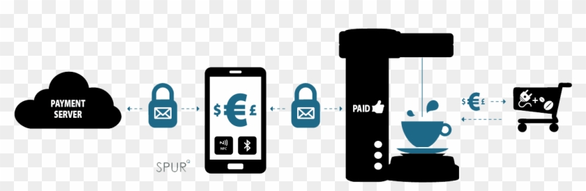 Secure Payment Png - Smartphone Clipart #5552632