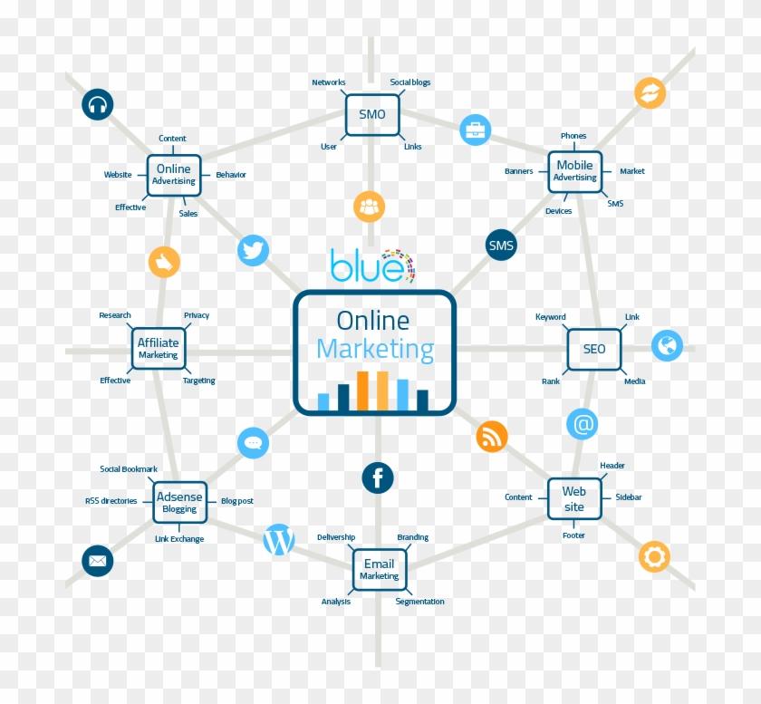 Online Marketing - Web Design And Web Development Infographic Clipart #5632698