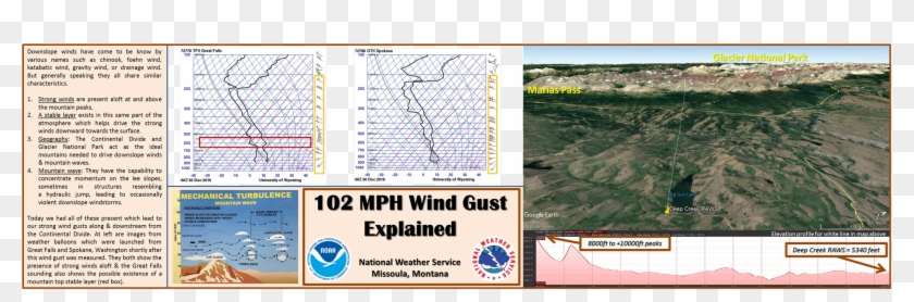 Nws Missoula On Twitter - National Weather Service Clipart #5652996