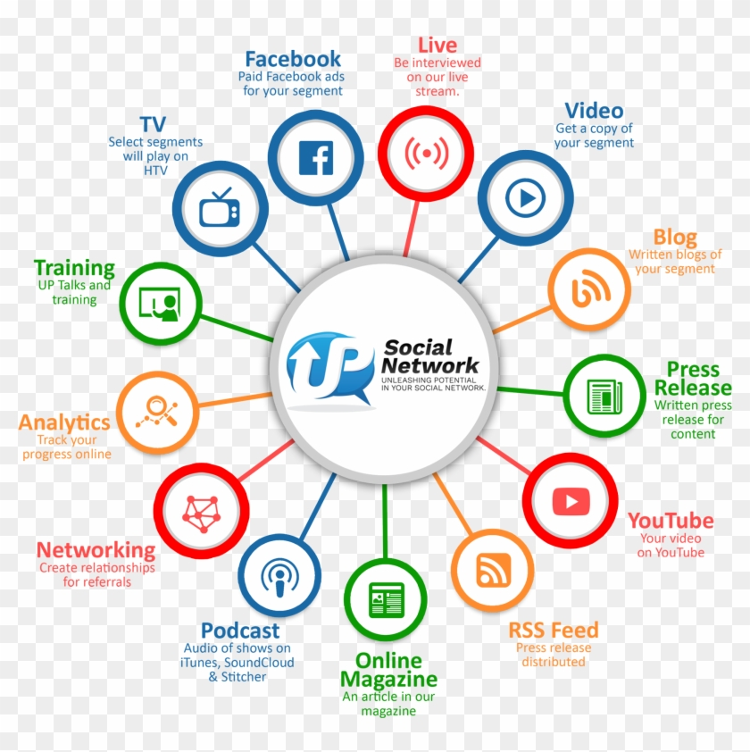 Our Mission Is To Generate Marketing Opportunities - Social Media Network Clipart #5845221