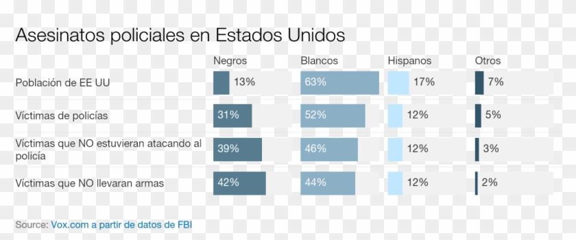 El 31% De Personas Asesinadas Por La Policías En 2012 - Racismo En Estados Unidos Estadisticas Clipart #5850547