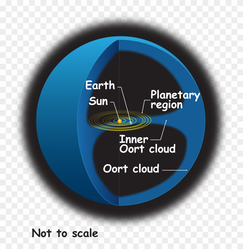 Oort Cloud Lrg - Inner And Outer Oort Cloud Clipart #66515