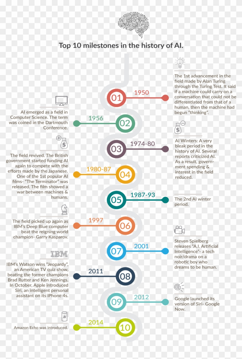 10 Major Milestones In The History Of Ai - Infographic History Data Science Clipart #642768