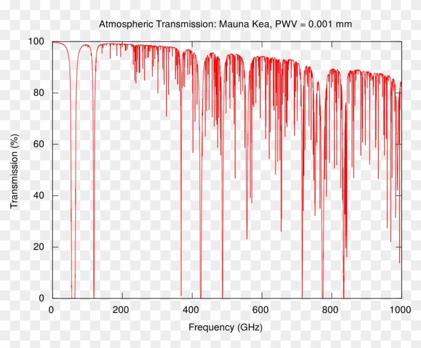 Rotation Spectrum Of Water Vapour Clipart #742605
