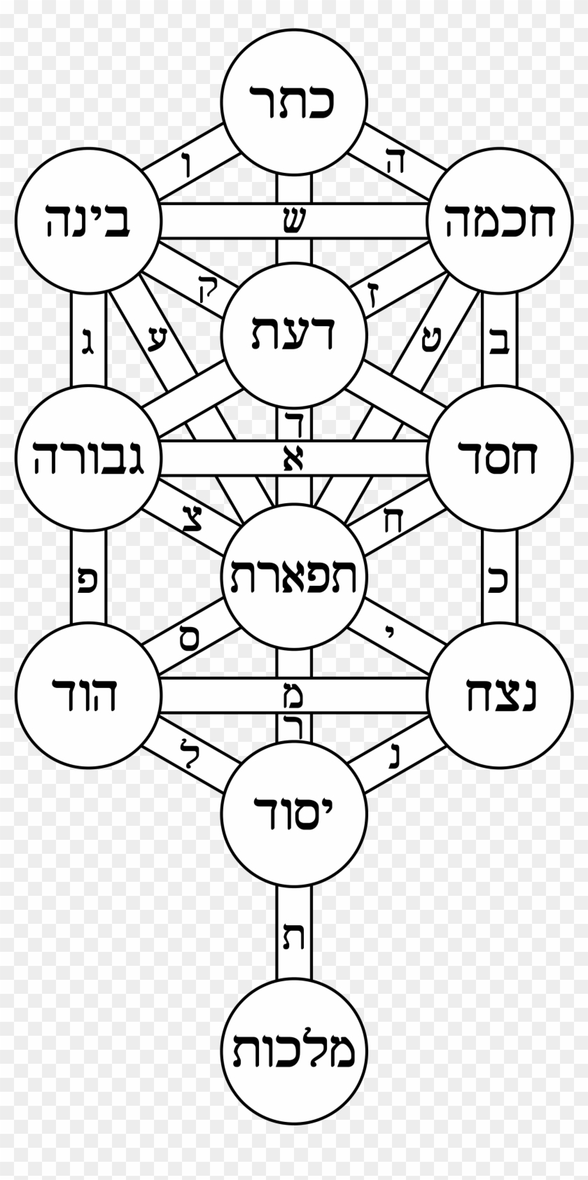 Tree Of Life Bahir Hebrew - Tree Of Life Sacred Geometry Clipart #86304